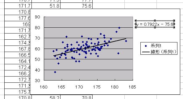 Excel15: 近似曲線