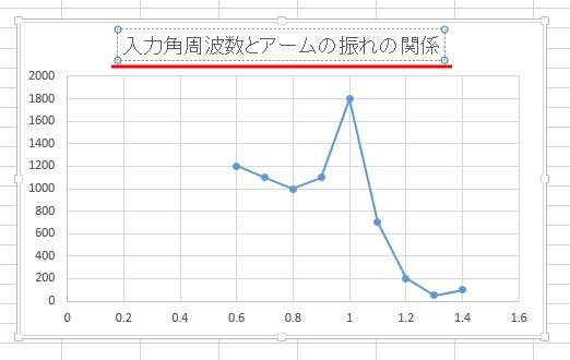 エクセル グラフ 作成