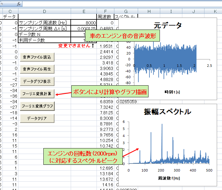 Learning Fourier Transform With Excel In Japanese